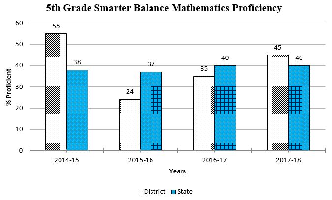 5th Grade Smarter Balance graph showing data through Spring 2018 for a complete description please call the webmaster at 406-777-5481 ext 136