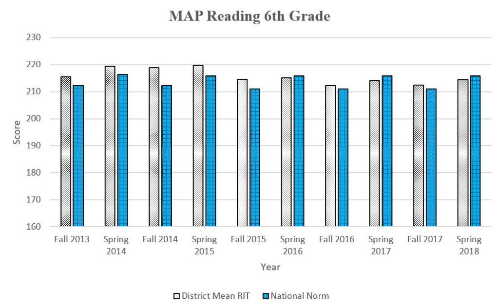6th Grade MAP graph showing daata through Spring 2018 for a complete description please call the webmaster at 406-777-5481 ext 136