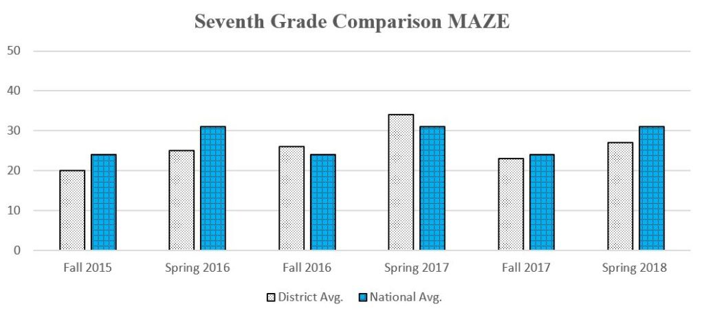 7th Grade MAZE graph showing daata through Spring 2018 for a complete description please call the webmaster at 406-777-5481 ext 136