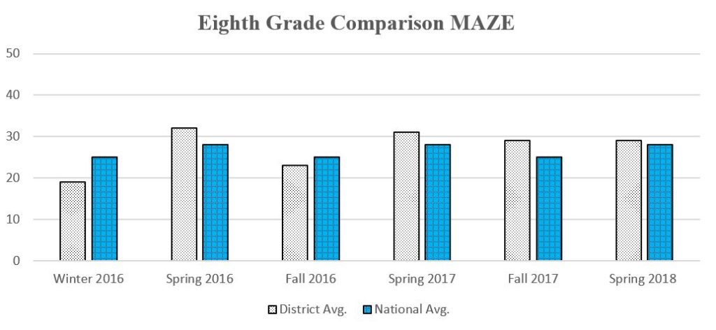 8th Grade MAZE graph showing daata through Spring 2018 for a complete description please call the webmaster at 406-777-5481 ext 136