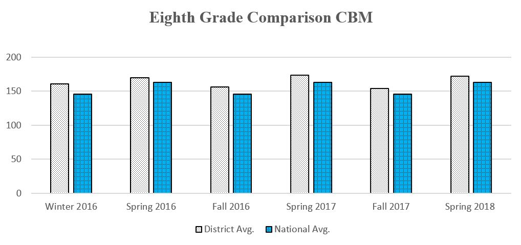 8th Grade CBM graph showing daata through Spring 2018 for a complete description please call the webmaster at 406-777-5481 ext 136